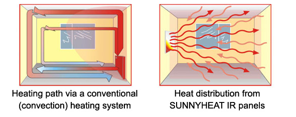 radiant heating diagram